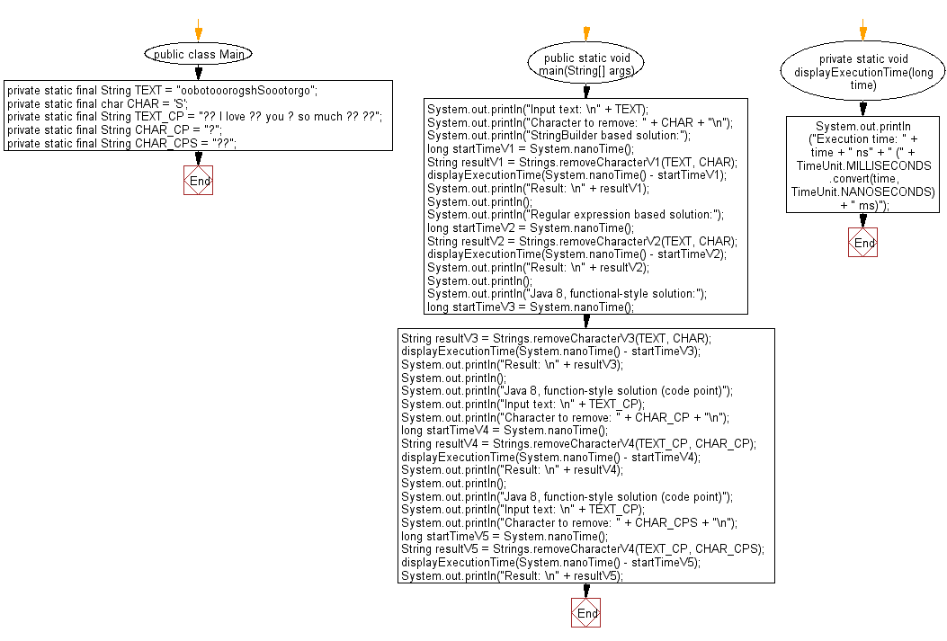 Flowchart: Java String Exercises - Remove given characters from a given string