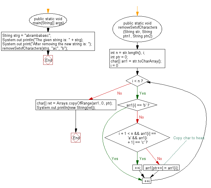 Flowchart: Java String Exercises - Remove 'b' and 'ac' from a given string