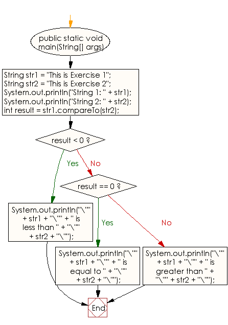 Flowchart: Java String  Exercises - Compare two strings lexicographically
