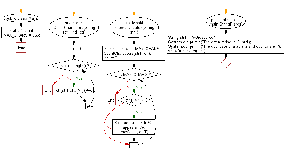 Flowchart: Java String Exercises - Count and print all the duplicates in the input string