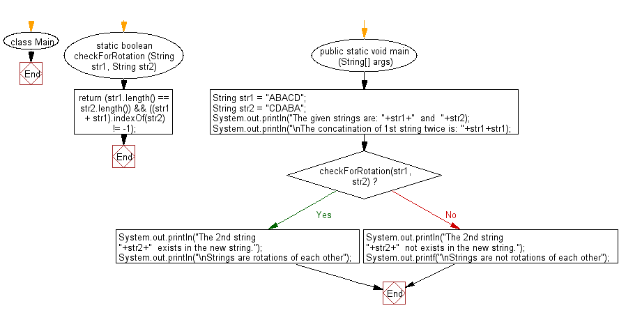 Flowchart: Java String Exercises - Check if two given strings are rotations of each other