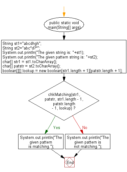 Flowchart: Java String Exercises - Match two strings where one string contains wildcard characters