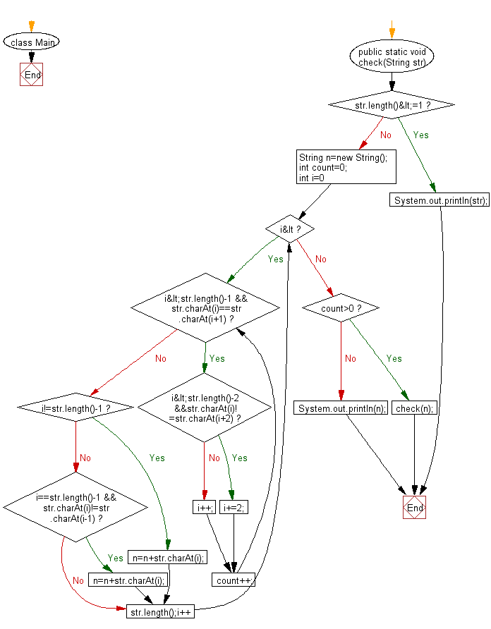 Flowchart: Java String Exercises - Remove all adjacent duplicates recursively from a given string