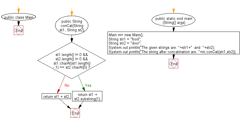 Flowchart: Java String Exercises - Append two given strings such that, if the concatenation creates a double characters then omit one of the characters