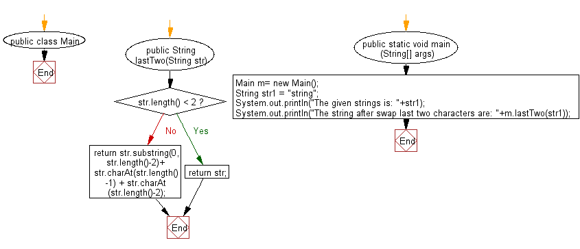 Flowchart: Java String Exercises - Return a new string where the last two characters of a given string, if present, are swapped