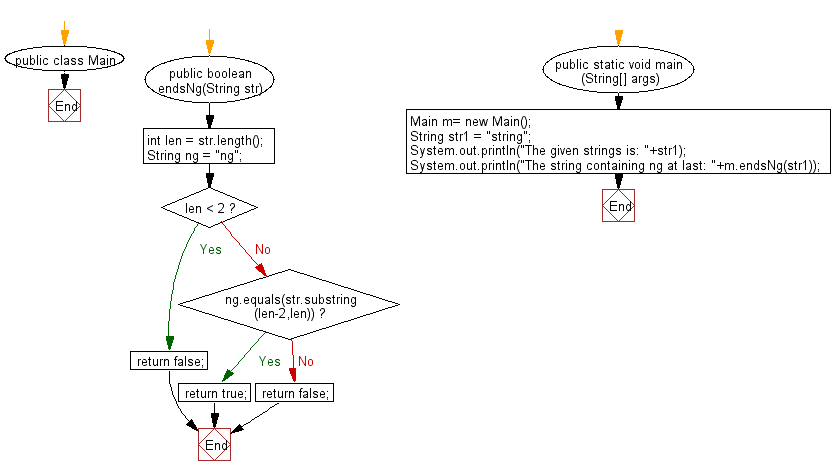 "Flowchart: Java String Exercises - Read a string and return true if it ends in ""ng"""