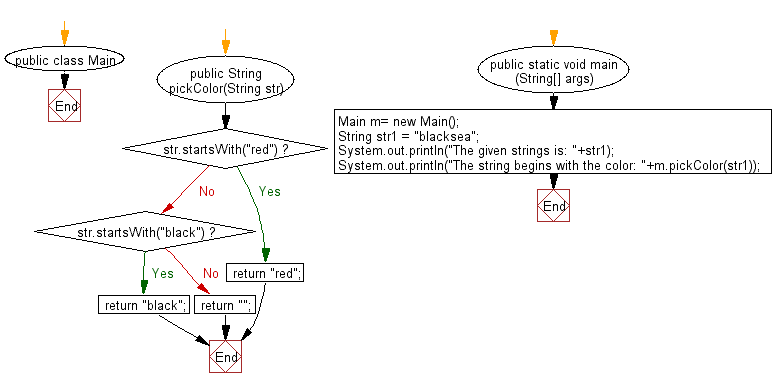 """Flowchart: Java String Exercises - Read a string,if the string begins with """"red"""" or """"black"""" return that color string, otherwise return the empty string"""