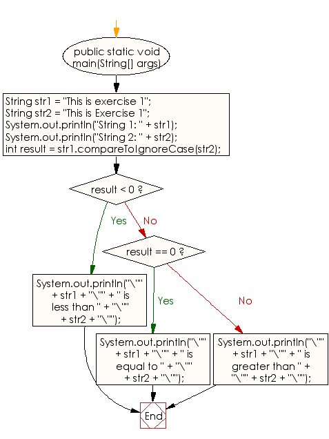 Flowchart: Java String  Exercises - Compare two strings lexicographically, ignoring case differences