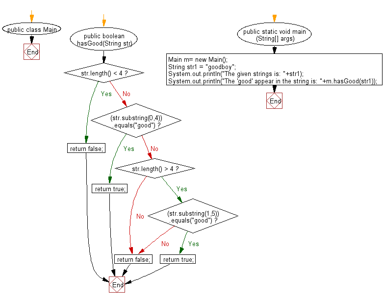 """Flowchart: Java String Exercises - Read a string and return true if """"good"""" appears starting at index 0 or 1 in the given string"""