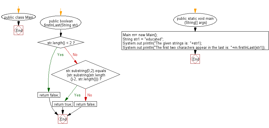 Flowchart: Java String Exercises - Check whether the first two characters present at the end of a given string.