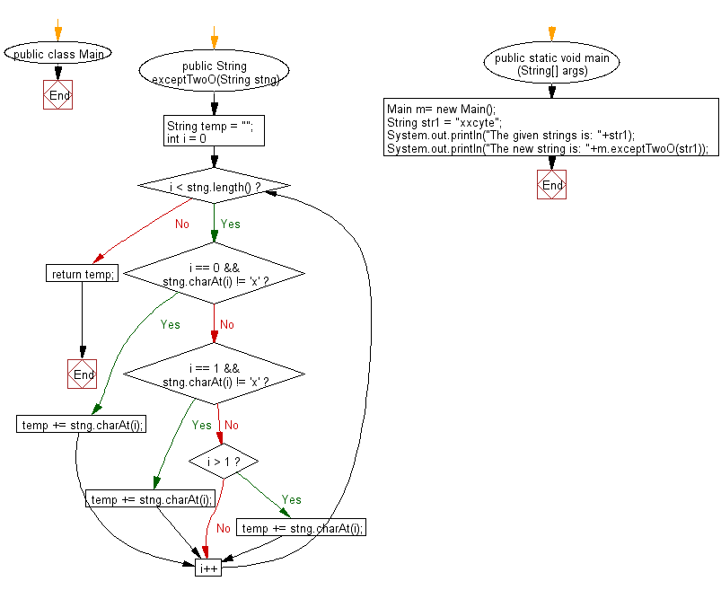 Flowchart: Java String Exercises - Read a string and if one or both of the first tow characters is 'x', return without those 'x',otherwise return the string unchanged