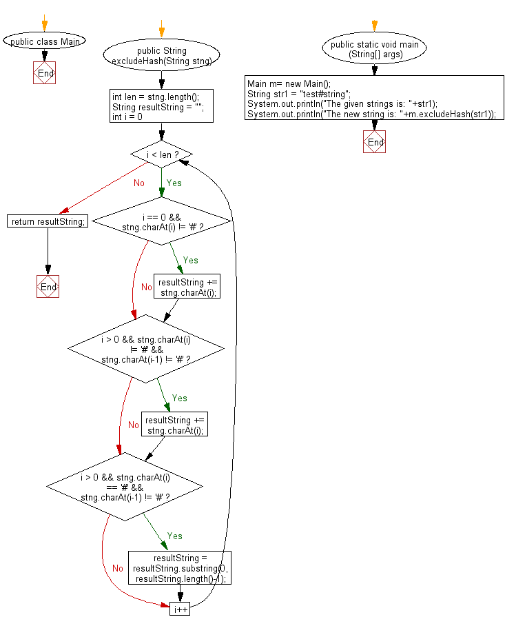 Flowchart: Java String Exercises - Read a string and returns after remove the # and its immediate left and right characters