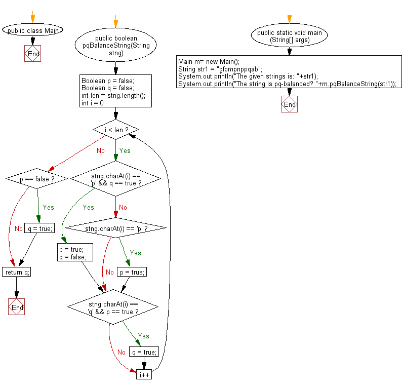 Flowchart: Java String Exercises - Check whether a string is pq-balanced or not