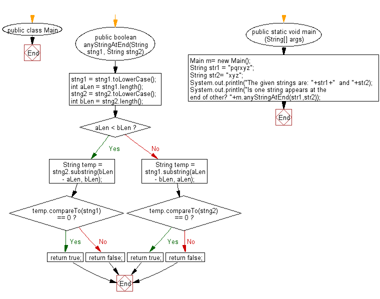 Flowchart: Java String Exercises - Return true when either of the two given strings appear at the end of the other string ignoring case sensitivity