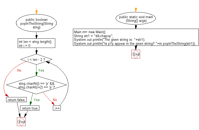 Flowchart: Java String Exercises - Return true if a given string contain the string 'pop', but the middle 'o' also may other character