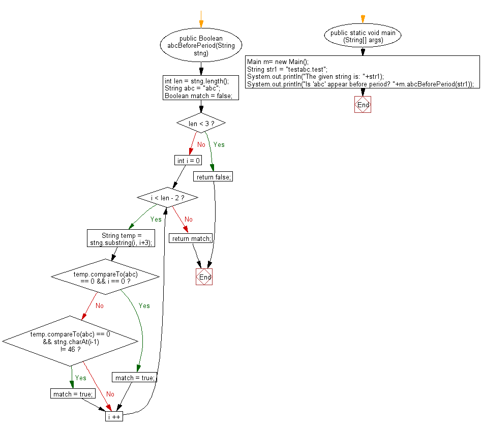 Flowchart: Java String Exercises - Check whether a substring appears before a period(.) within a given string.
