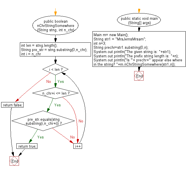 Flowchart: Java String Exercises - Check whether a prefix string creates using the first specific characters in a given string appears somewhere else in the string.