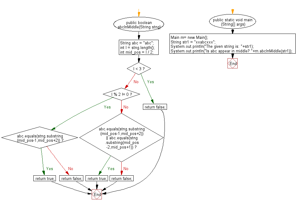 Flowchart: Java String Exercises - Check whether a string 'abc' in the middle of a given string