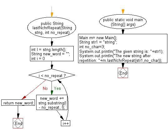 Flowchart: Java String Exercises - Repeat a specific number of characters for specific number of times from the last part of a string.
