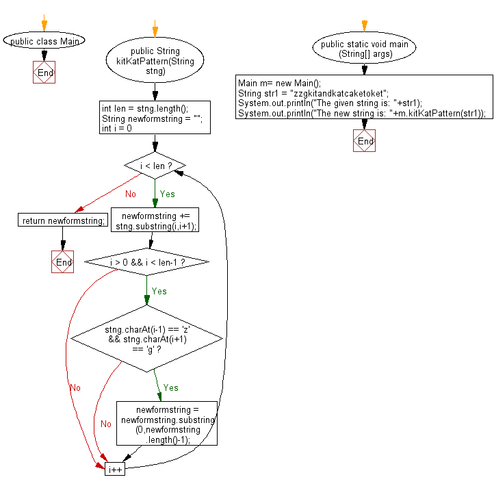 Flowchart: Java String Exercises - Return the given string after removing the 2nd character from the substring of length three, starting with 'z' and ending with 'g'