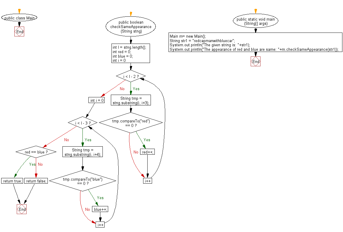 Flowchart: Java String Exercises - Check whether the string 'red' and 'blue' appear in same number of times in a given string