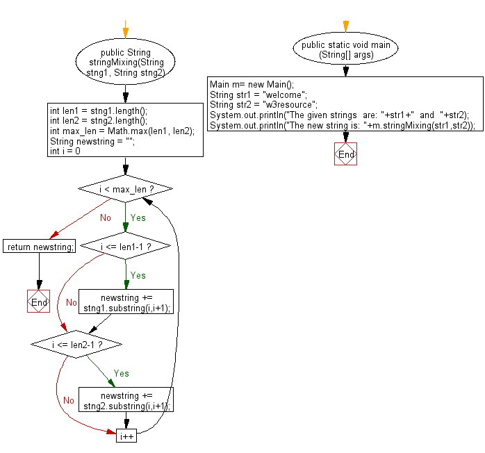Flowchart: Java String Exercises - Make a new string from two given string in such a way that, each character of two string will come respectively