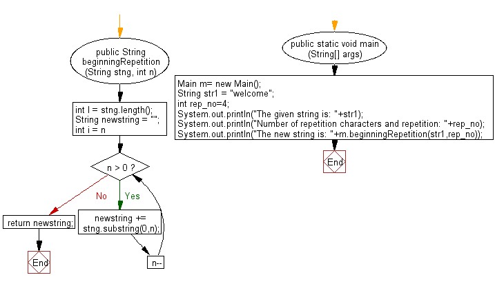 Flowchart: Java String Exercises - Make a new string made of p number of characters from the first of a given string and followed by p-1 number characters till the p is greater than zero