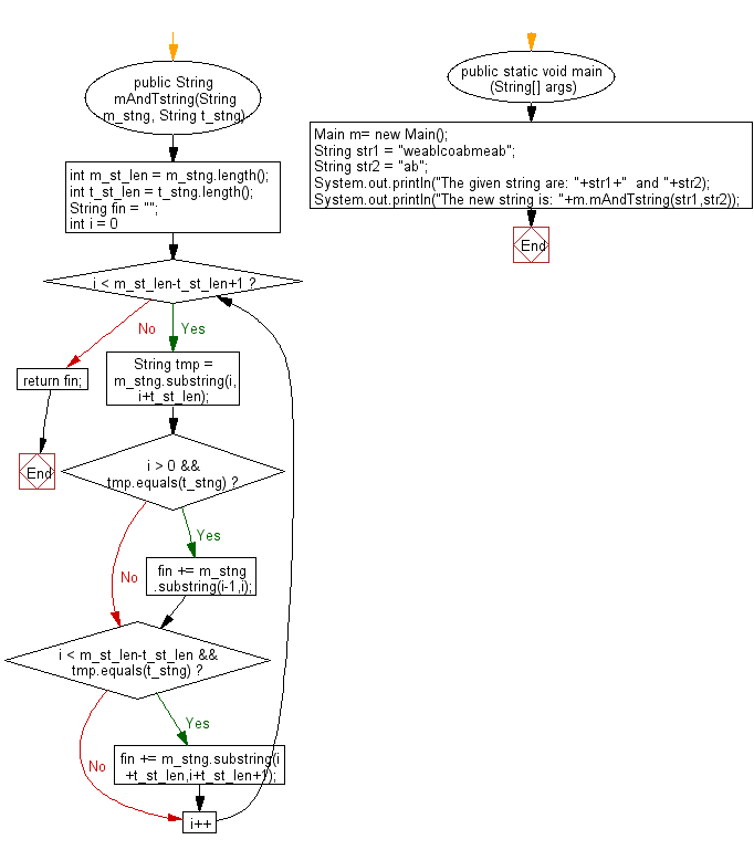 Flowchart: Java String Exercises - Make a new string with each character of just before and after of t-string whichever it appears in m-string