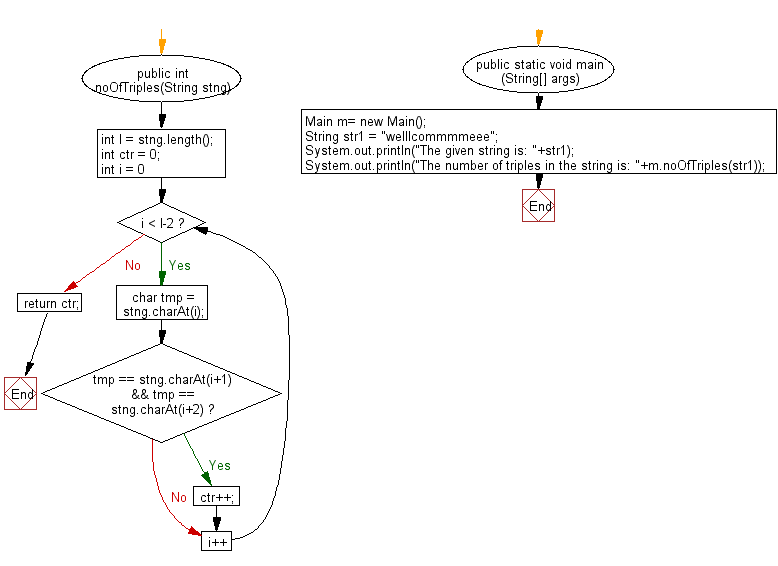 Flowchart: Java String Exercises - Count the number of triples (characters appearing three times in a row).
