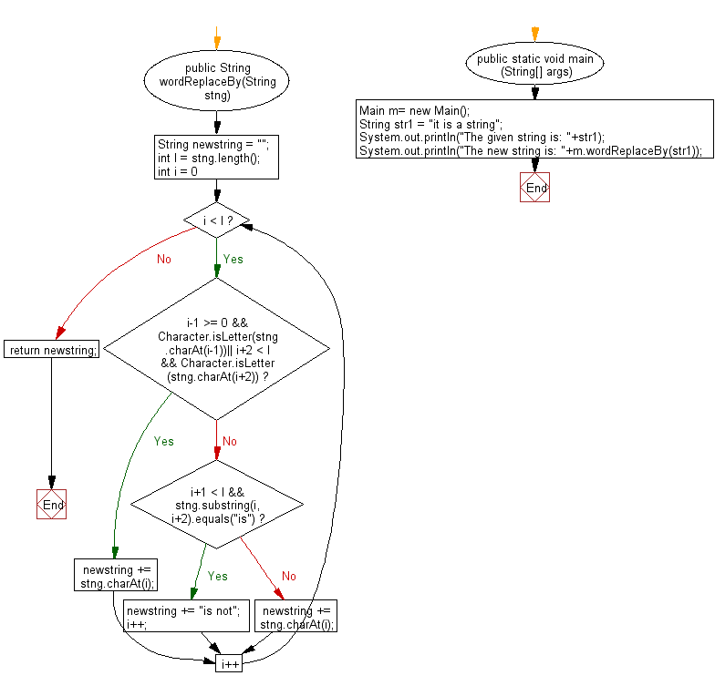 Flowchart: Java String Exercises - Return a string where every appearance of the lowercase word 'is' has been replaced with'is not'