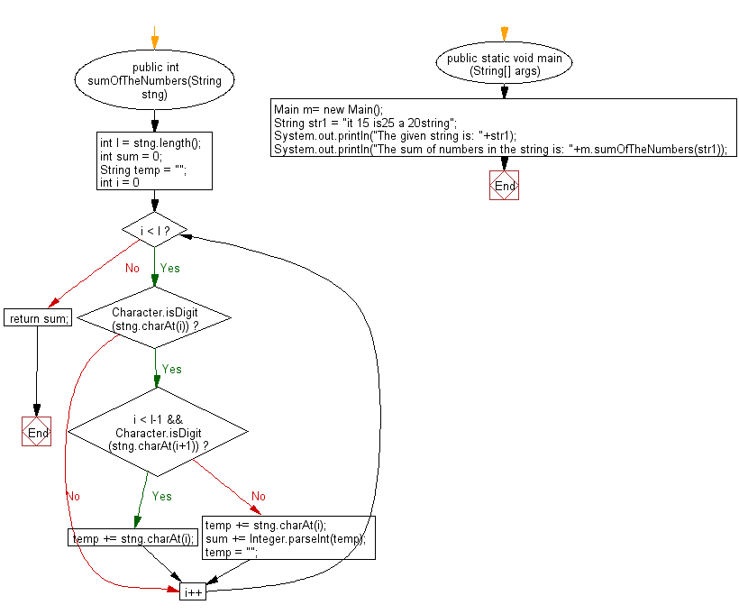 Flowchart: Java String Exercises - Return the sum of the numbers (may form more than one digits),appearing in the string
