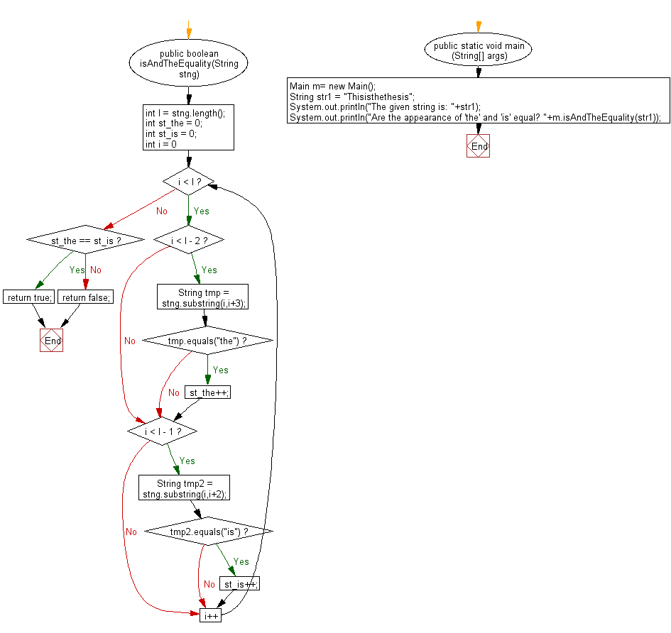 Flowchart: Java String Exercises - Return true if the number of appearances of 'the' and 'is' anywhere in the string is equal
