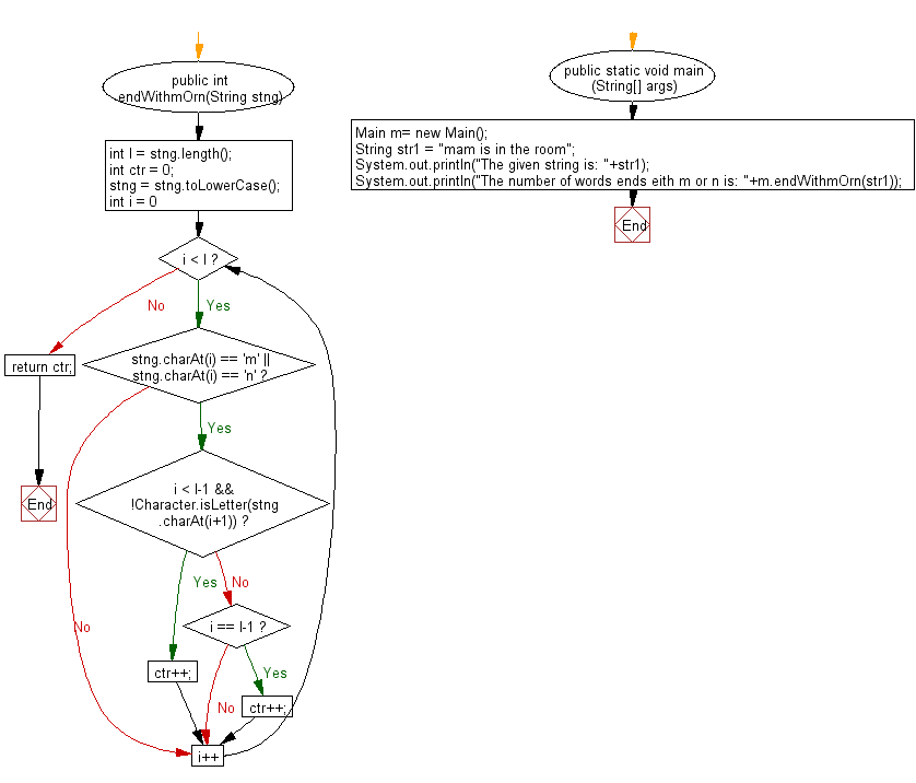 Flowchart: Java String Exercises - Count the number of words ending in 'm' or 'n' (not case sensitive)