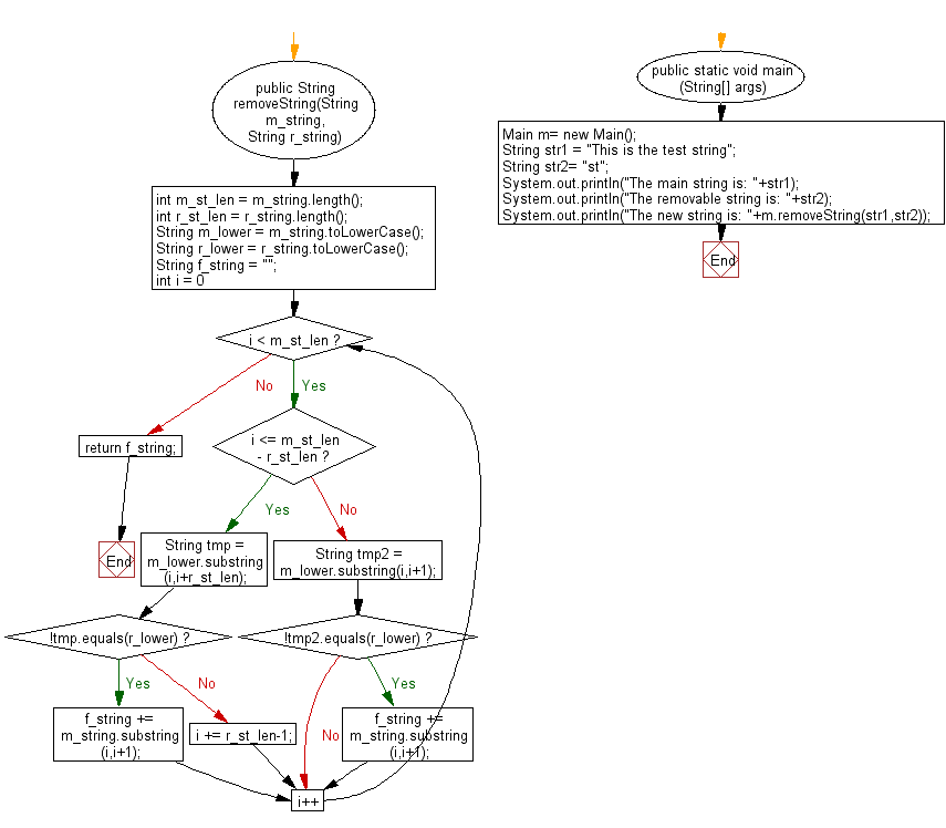 Flowchart: Java String Exercises - Return a substring after removing the all instances of remove string as given from the given main string