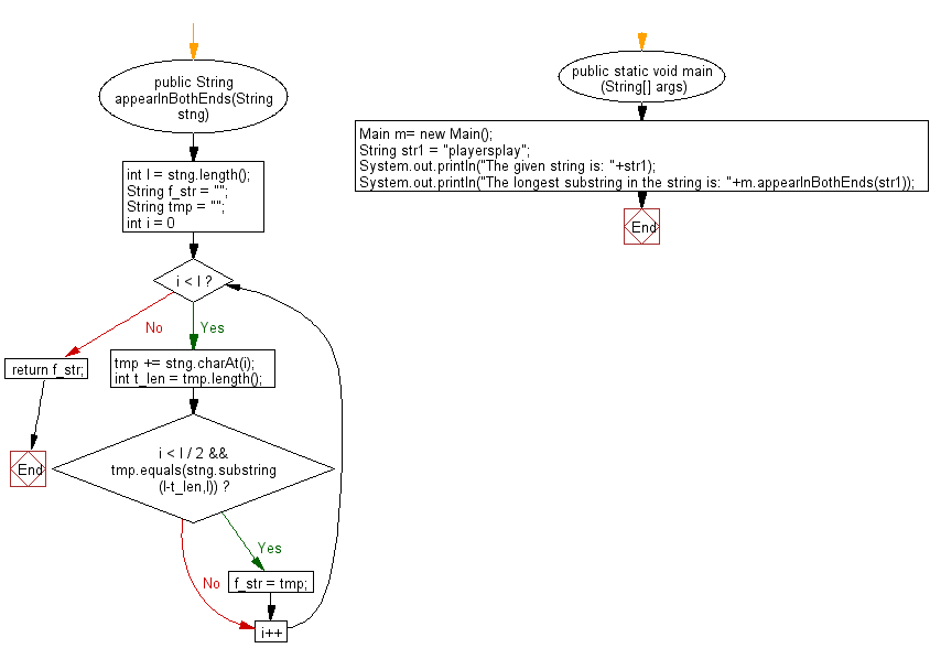 Flowchart: Java String Exercises - Find the longest substring appears at both ends of a given string