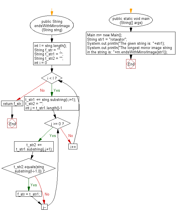 Flowchart: Java String Exercises - Find the longest mirror image string at the both ends of a given string