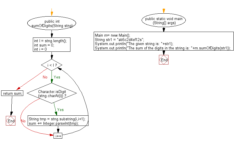 Flowchart: Java String Exercises - Return the sum of the digits present in the given string.If there is no digits the sum return is 0