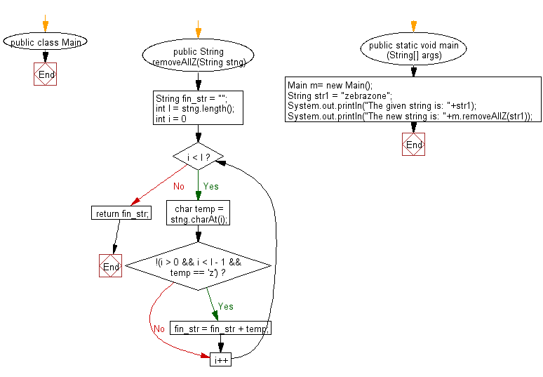 Flowchart: Java String Exercises - Return the string after removing all 'z' (except the very first and last) from a given string