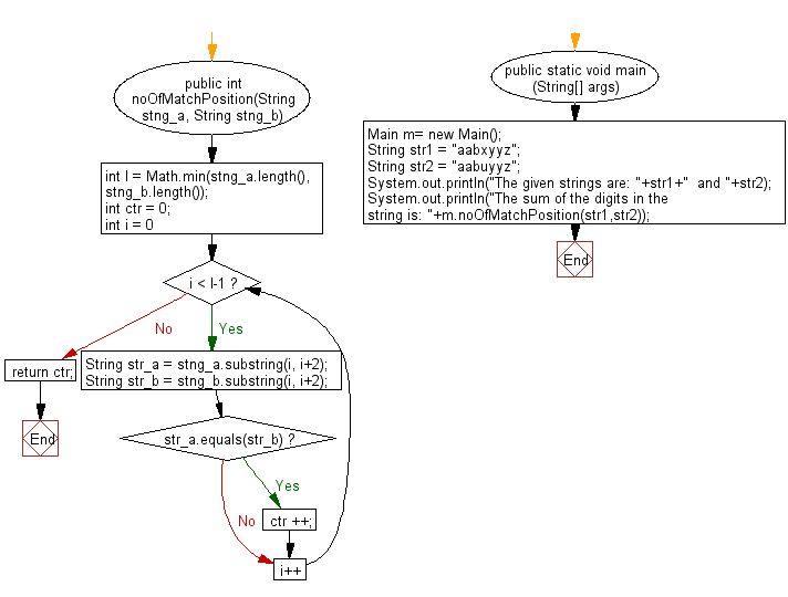 Flowchart: Java String Exercises - Return the number of index positions from two given strings where they contain the same substring of two characters