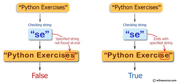 Java String Exercises: Check whether a given string ends with the contents of another string