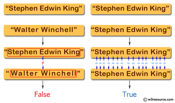 Java String Exercises: Check whether two String objects contain the same data