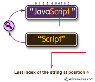 Java String Exercises: Get the last index of a string within a string