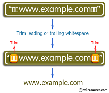 Java String Exercises: Trim any leading or trailing whitespace from a given string