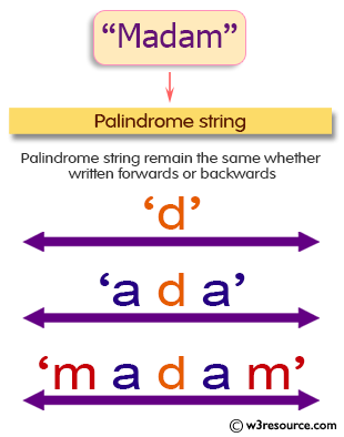 Java String Exercises: Find longest Palindromic Substring within a string