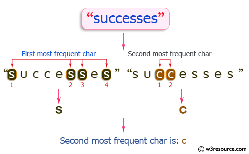 Java String Exercises: Find the second most frequent character in a given string