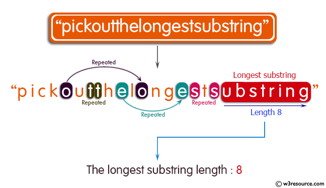 Java String Exercises: Find Length of the longest substring without repeating characters