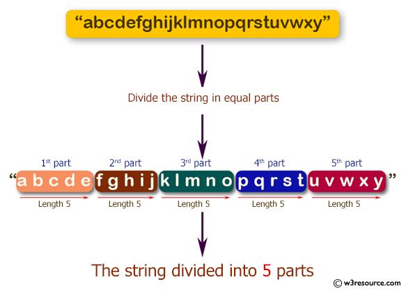 Java String Exercises: Divide a string in n equal parts