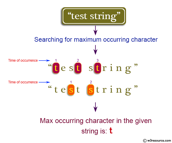 Java String Exercises: Find the maximum occurring character in a string