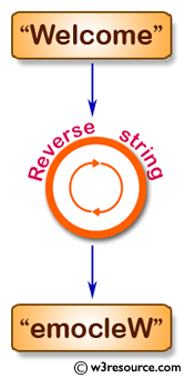 Java String Exercises: Reverse a string using recursion