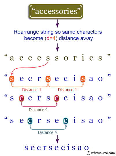 Java String Exercises: Rearrange a string so that all same characters become d distance away